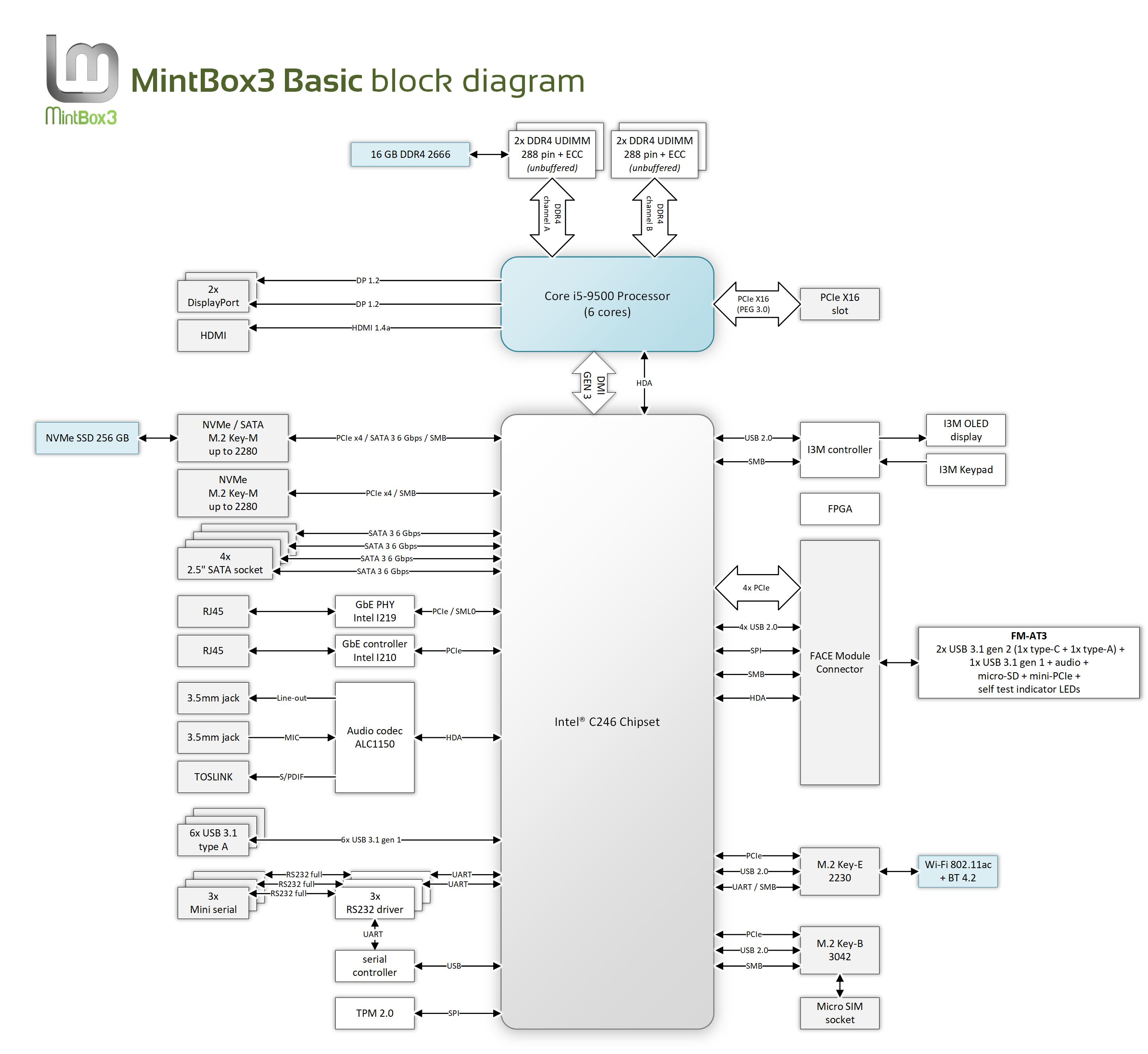 MintBox3-Basic-block-diagram