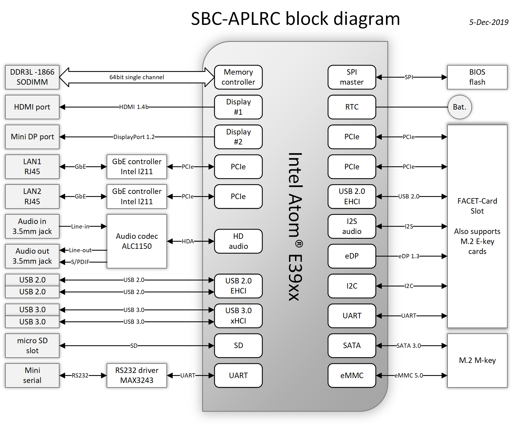 SBC-APLRC-block-diagram