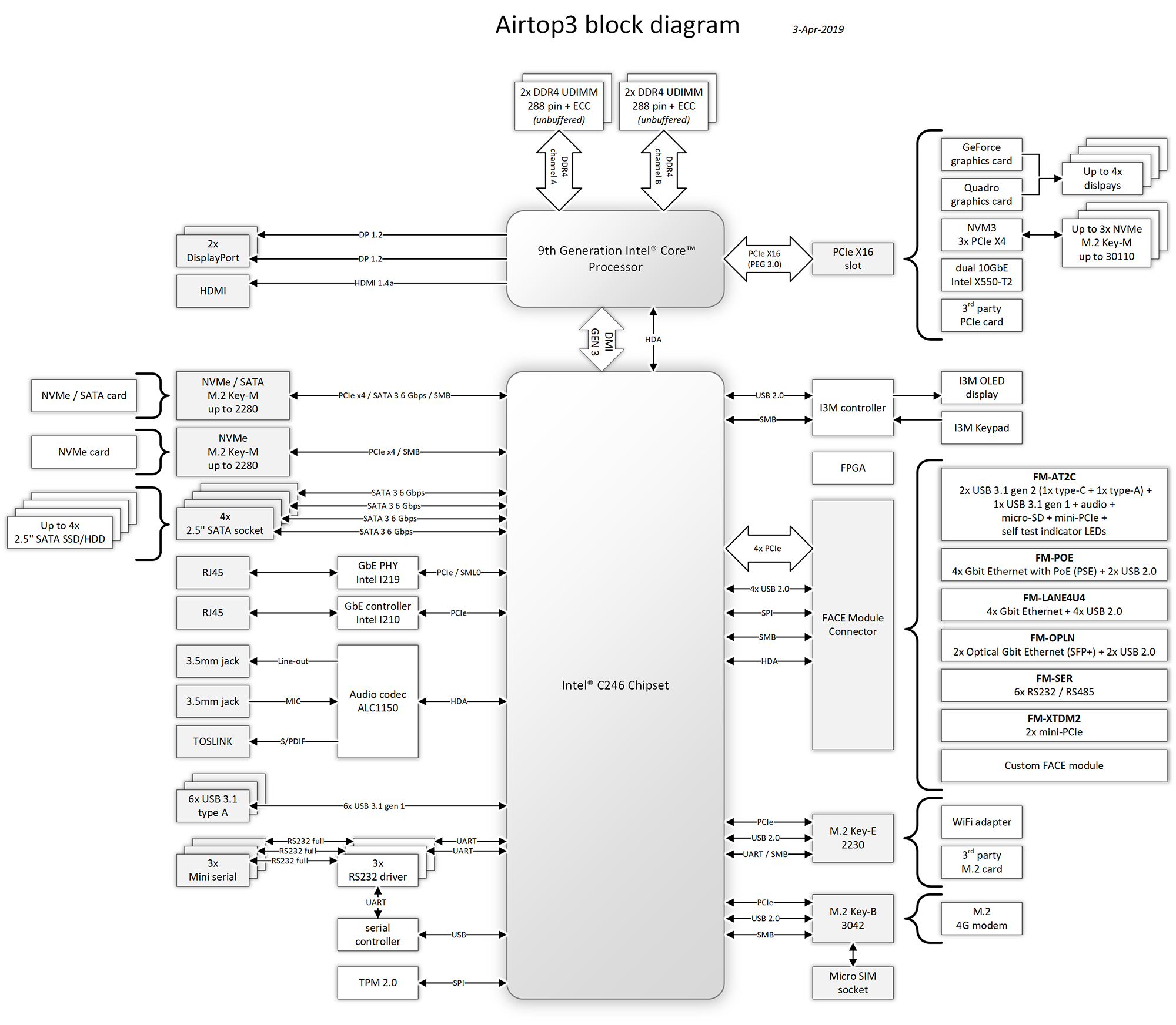 airtop3-block-diagram