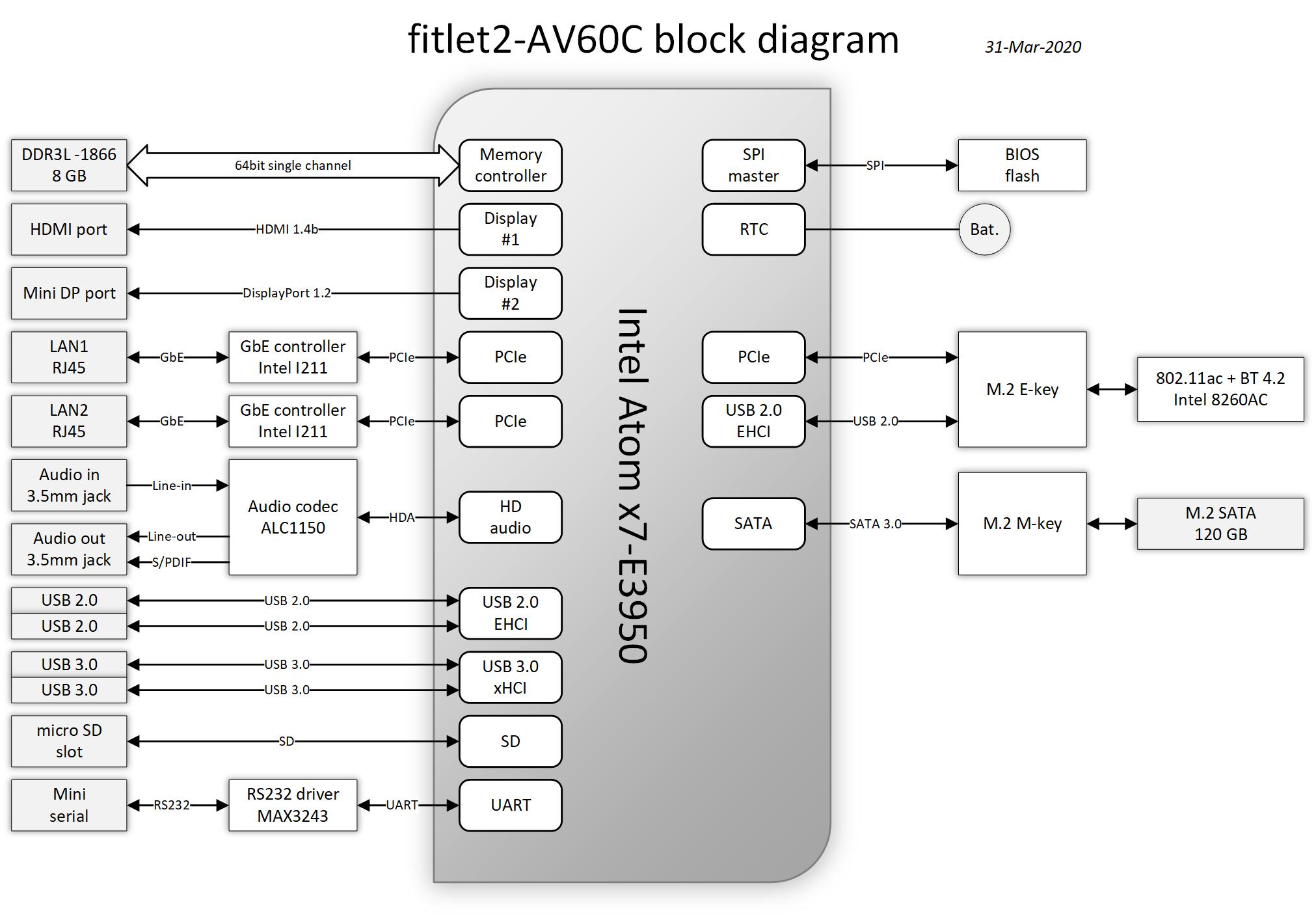 fitlet2-av60c-block-diagram