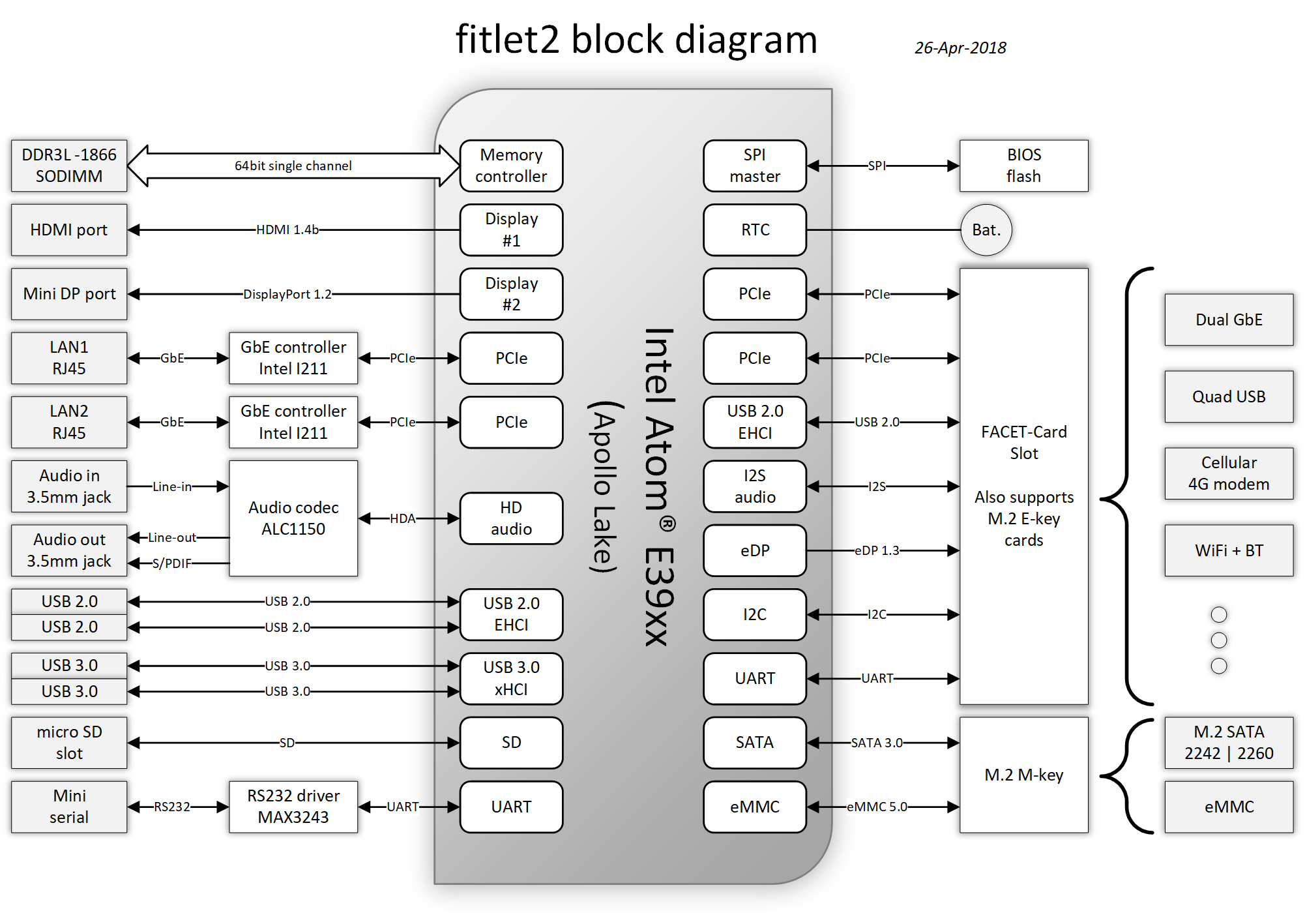fitlet2-block-diagram