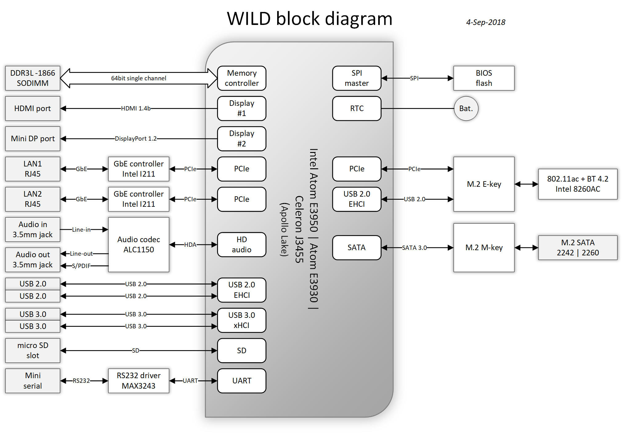 wild-block-diagram